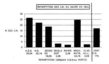 Répartition des I. M. du Hâvre en 1814